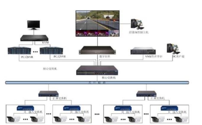 5G賦能視頻物聯網,視頻監控的騰飛帶動安防產業