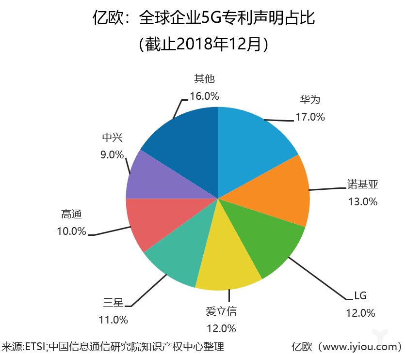 全球企业5G专利声明占比 (截止2018年12月)