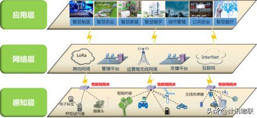 窄带物联网(NB-IoT)技术构架图