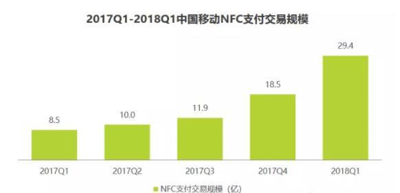 NFC支付异军突起 支付市场格局或生变数_金融_电商报