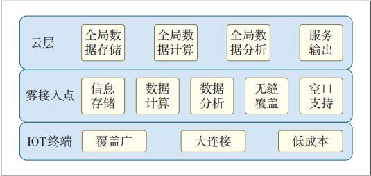 图2 基于雾计算的物联网架构
