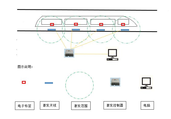 基于433MHz RFID的火车车辆定位管理