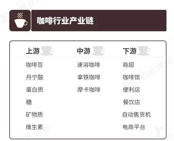 咖啡产业链