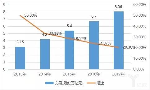 2013-2017年中国跨境电商交易规模