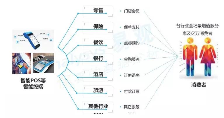 分分彩后一定位胆计划,易观发布智能支付终端分析报告:拉卡拉智能POS市场覆盖率行业第一