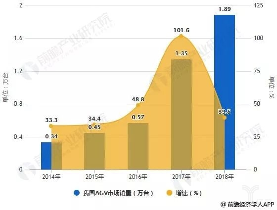 2014-2018年我国AGV市场销量统计及增长情况预测