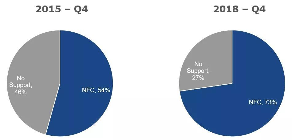 ScientiaMobile:2018年第四季度73%的智能手机支持NFC功能