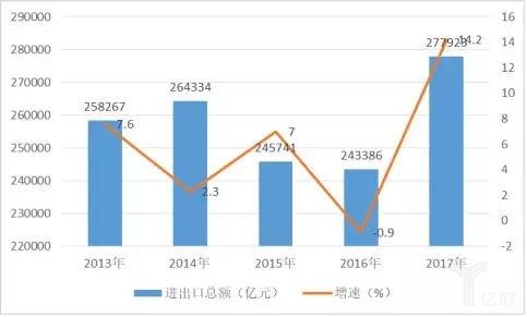 2013-2017年货物进出口总额及增速