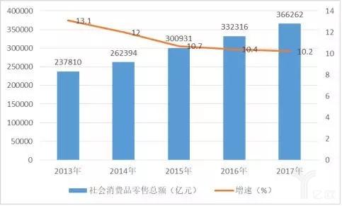 2013-2017年全社会消费品零售额及增速