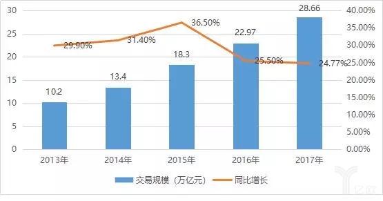 2013-2017年中国电子商务交易规模及增速