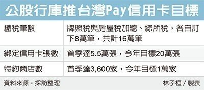 台湾Pay调高KPI 信用卡绑卡数调高至20万张
