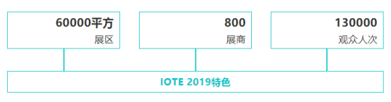 复联不剧透,IOTE有剧透——2019深圳国际物联网展精彩内容抢先看1549.png