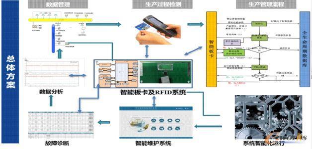 智能板卡配合RFID技术