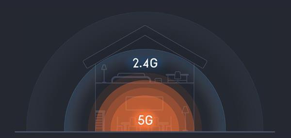 2.4G WiFi和5G WiFi各有什么优劣