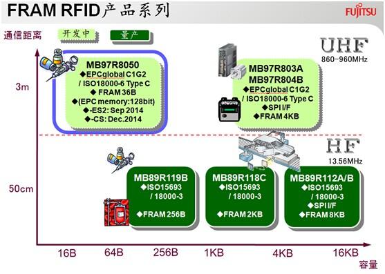 FRAM RFID