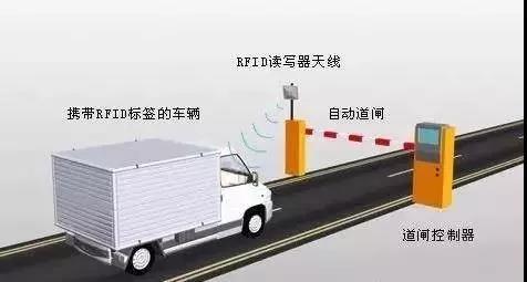 智能RFID会给未来交通带来什么新变化?