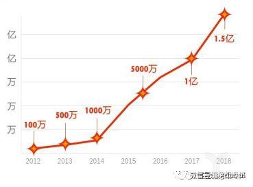 跨境电商市场规模