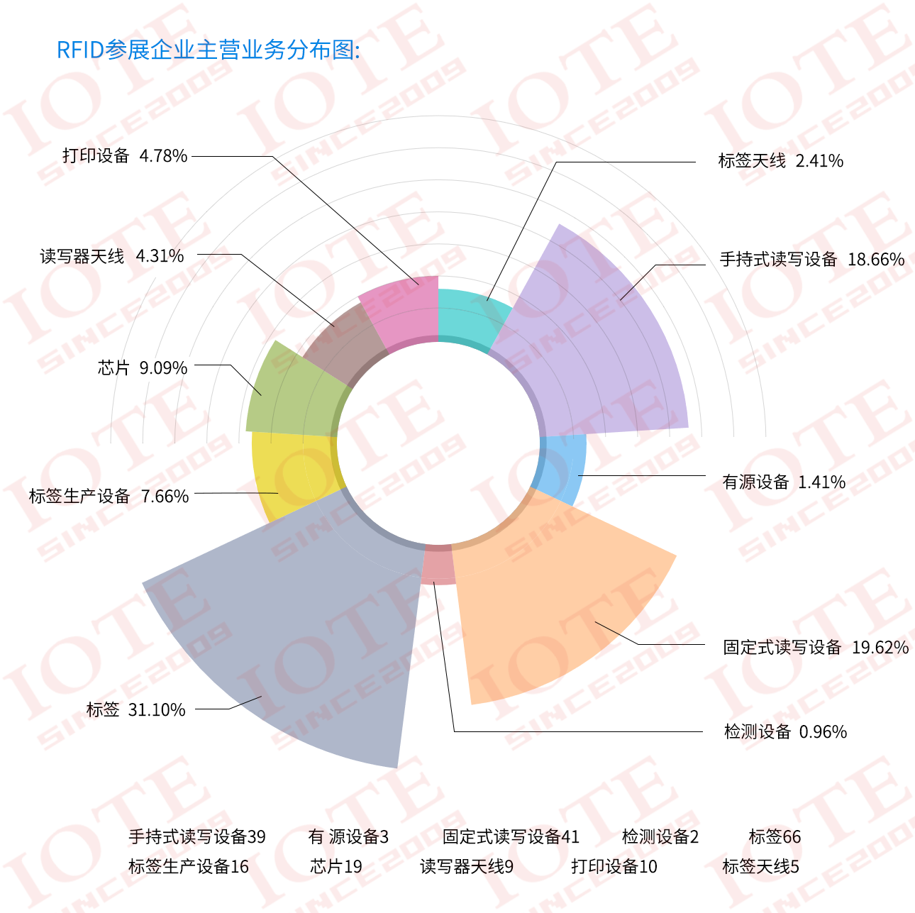 RFID主营业务分布图.png