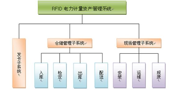 RFID电力资产设备管理让生命周期可视化管理