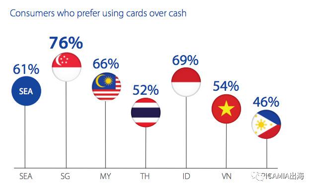Visa:近50%新加坡人更喜欢无现金支付