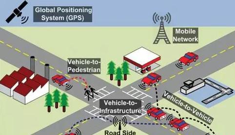 联网汽车概念