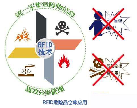 RFID技术将助力建设危险废物安全处理