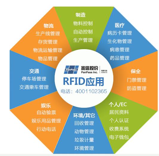 RFID在哪些领域有所用