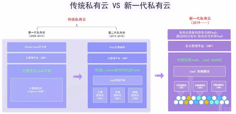 亿欧智库:传统私有云VS新一代私有云.png