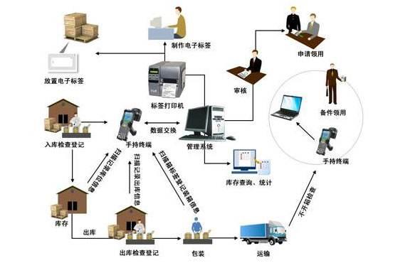 RFID物流智能仓储信息化成为主流建设之一