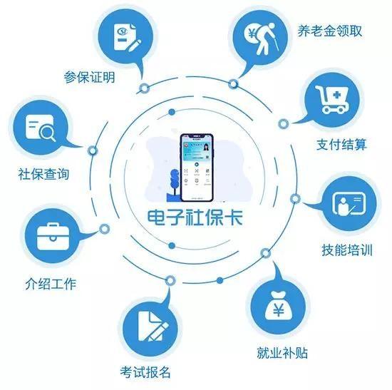 上海电子社保卡刷脸即可申领 支持扫码购药