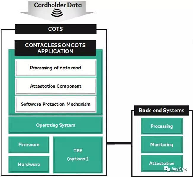 PCI CPoC与SPoC安全要求的简单对比