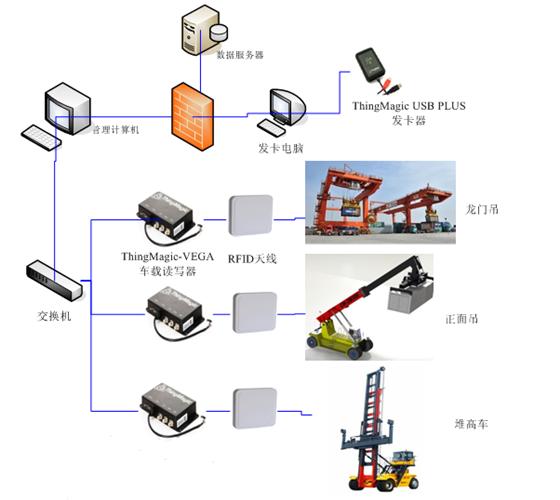 RFID集装箱管理技术将会使港口运输更大化