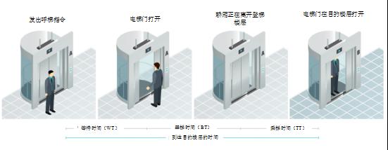 【德州仪器技术文章20190612】设计面向未来的电梯372.png