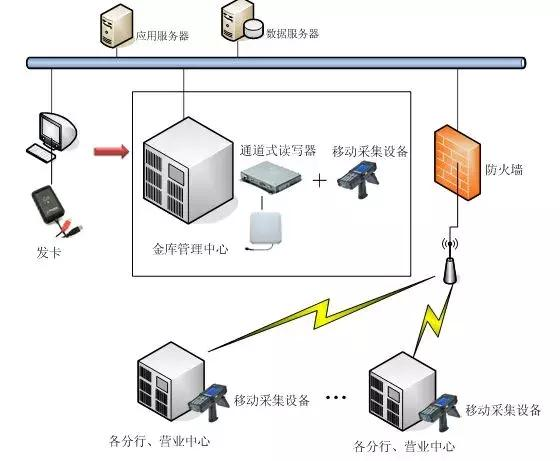 浅谈RFID技术应用于银行资产管理的优势