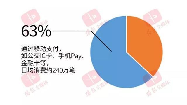 哈尔滨每天380万人次乘公交出行,超6成移动支付