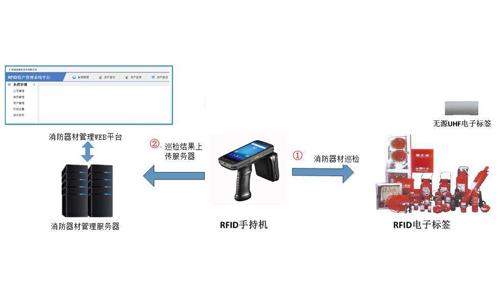 RFID智慧消防器械管理