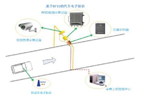 RFID如何提高城市交通管理?