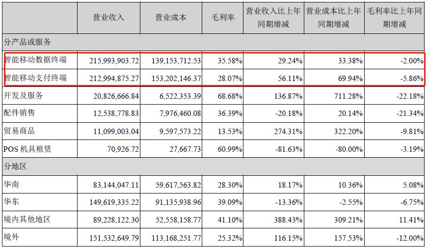 优博讯发布2019半年财报,营收增长但毛利率下滑
