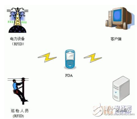 基于RFID的智能电网是怎样一情况