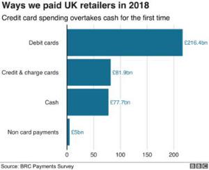 英国零售商协会:2018年英国信用卡支付达820亿英镑 首超现金支付