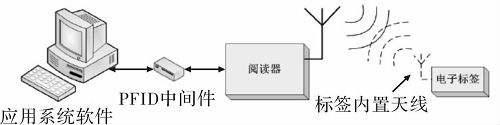 RFID技术原理