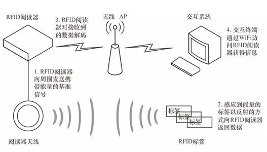 RFID技术助推油气行业阀门自动化管理快速落地