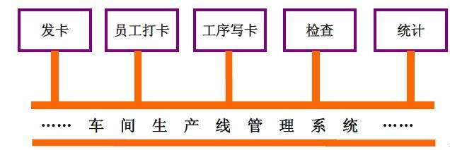 RFID技术助推生产智能化管理平台建设