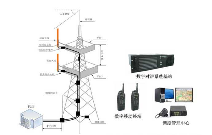 RFID系统天线监测无线电
