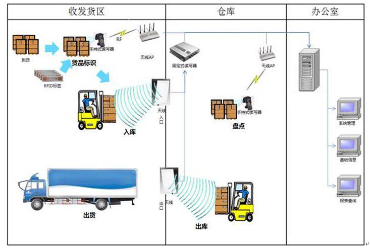 RFID技术打造粮库智能化出入库
