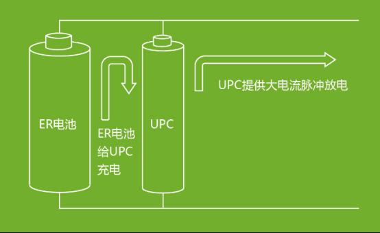 武漢昊誠能源科技有限公司 IOTE2020 物聯網展深圳站  電池電容器UPC