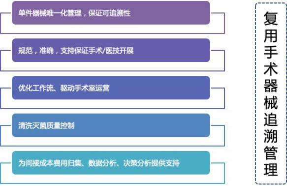 村田推出手術器械UDI唯一標識方案,助力中國醫用物聯網485.png