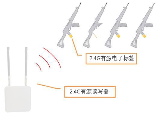 2.4G RIFD武警枪支管理