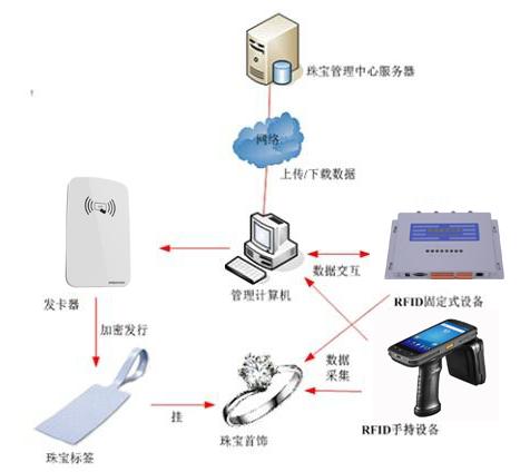 RFID技术助力智能珠宝管理行业