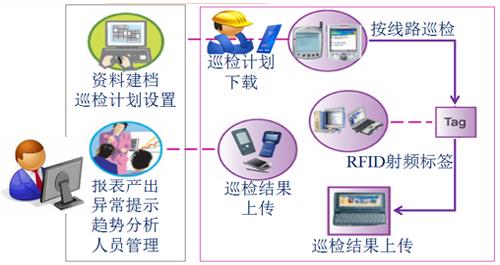 RFID技术让设备巡检管理更高效!